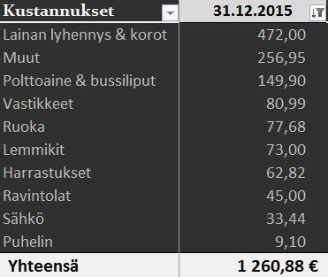 Kustannukset_12_2015