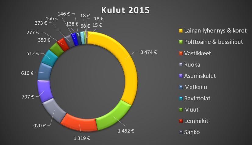 kulut-2015-tilinpäätös