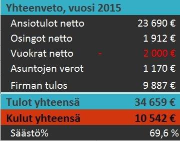 säästöprosentti-2015-tilinpäätös