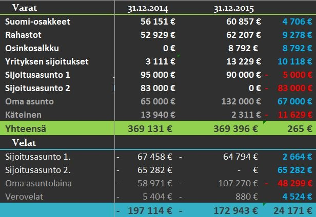 varat-ja-velat-2015-tilinpäätös