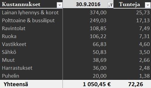 kustannukset_9_2016