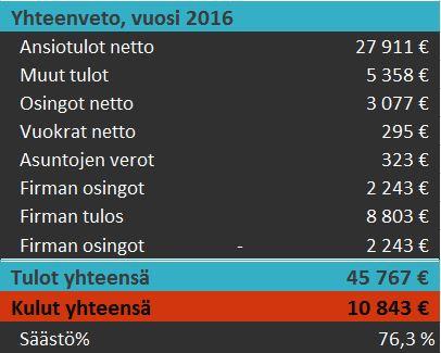 tilinpäätös-2016-yhteenveto